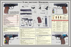 ТТХ пистолета Макарова